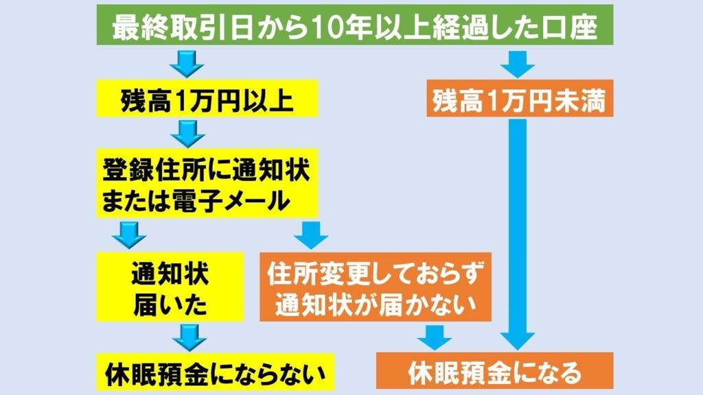 f:id:yonogishiki:20181219182126p:plain