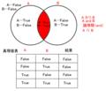 ベン図と真理値表(A∩Bの場合)