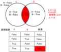 ベン図と真理値表:A and B、A∩B、AかつB