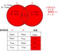ベン図と真理値表(A∪Bの場合)