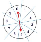 ナンバーズの的模式図