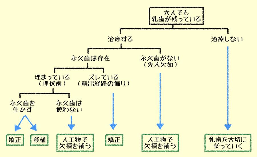 f:id:yorimichi_ticket:20181208165226j:plain