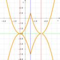 絶対値を含む二次関数のグラフ