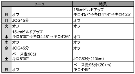 f:id:yoshi-sloth:20180318221114p:plain