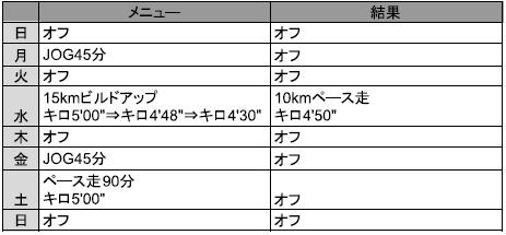f:id:yoshi-sloth:20180328130238p:plain