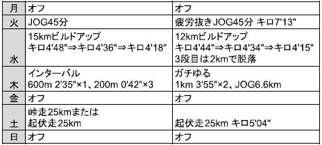 f:id:yoshi-sloth:20180415172654p:plain