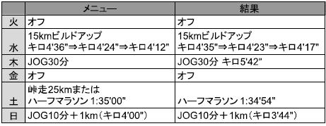 f:id:yoshi-sloth:20180507190943p:plain