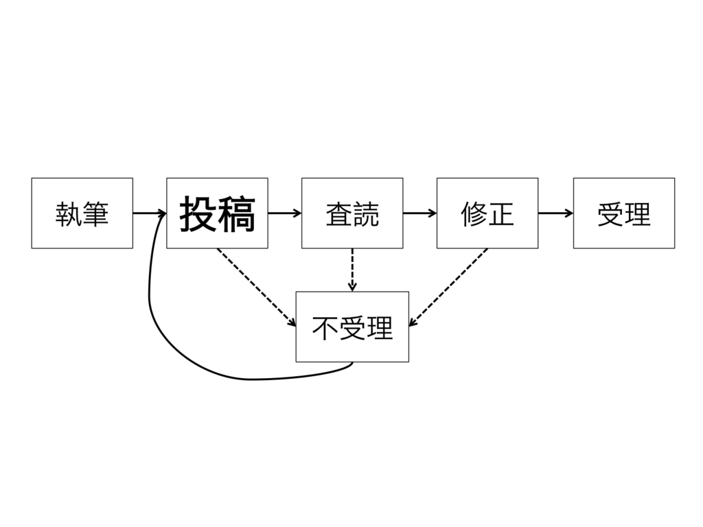 f:id:yoshi_nishikawa:20181125135618p:plain