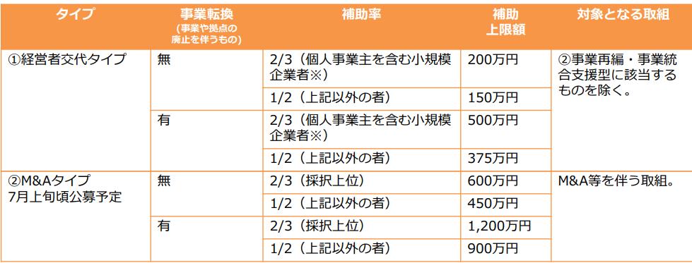f:id:yoshidaagri:20180427082710p:plain