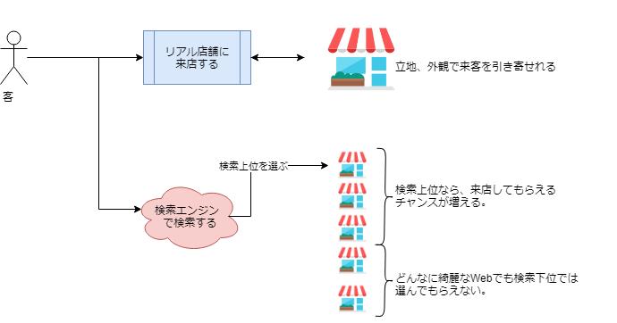 f:id:yoshidaagri:20180429120740p:plain