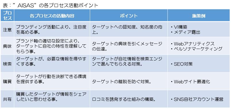 f:id:yoshidaagri:20180502100156p:plain