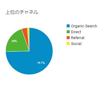 集客チャネル円グラフ
