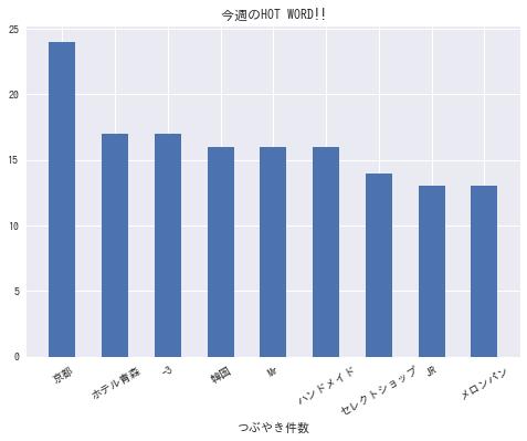 f:id:yoshidaagri:20190203084825p:plain