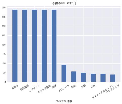 f:id:yoshidaagri:20190210144902p:plain