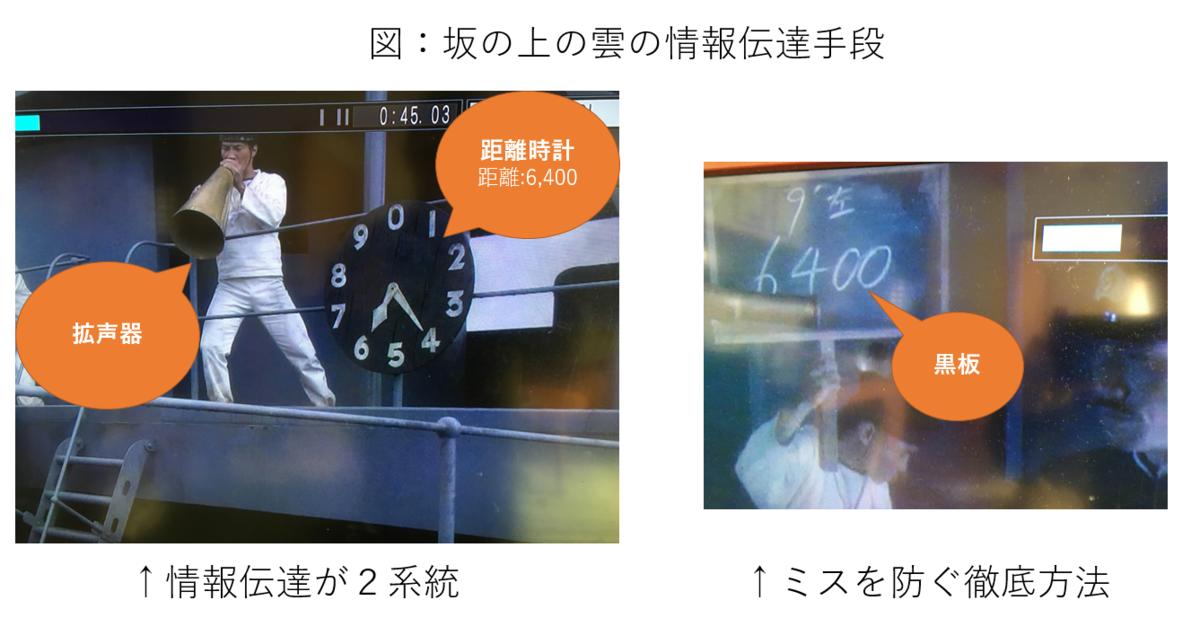 f:id:yoshidaagri:20190430152946p:plain
