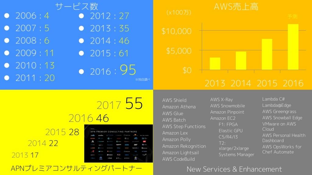 f:id:yoshidashingo:20170124193102j:plain