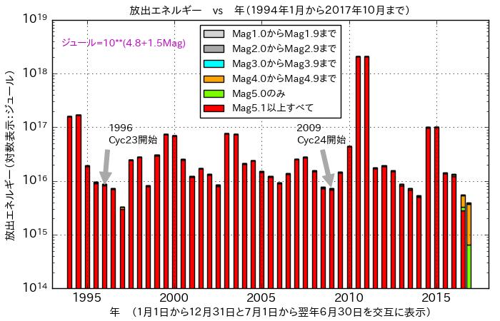 f:id:yoshihide-sugiura:20171105192718p:plain