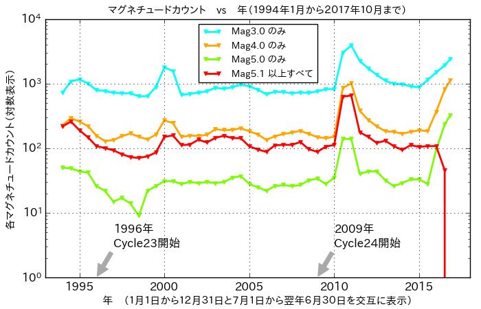 f:id:yoshihide-sugiura:20171105192828p:plain