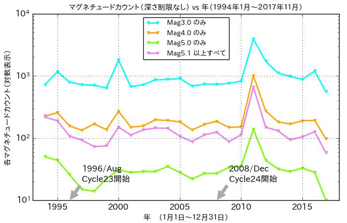 f:id:yoshihide-sugiura:20171203072925p:plain