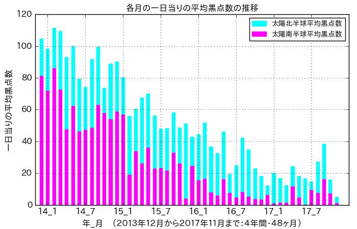 f:id:yoshihide-sugiura:20171209001950p:plain