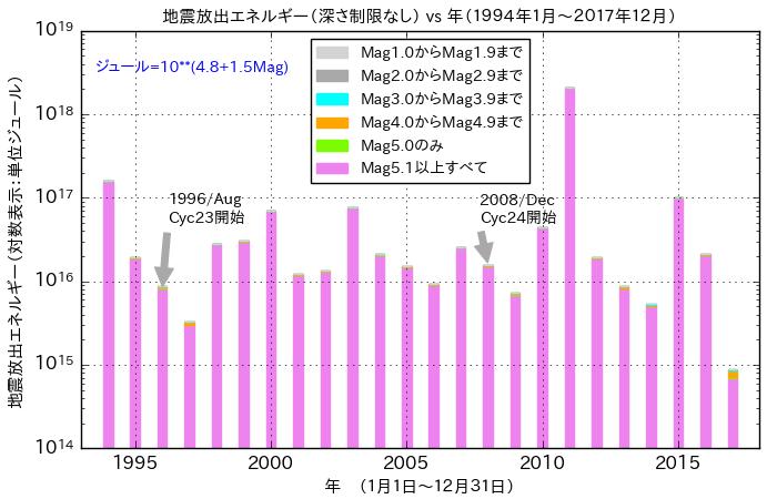 f:id:yoshihide-sugiura:20180102001147p:plain