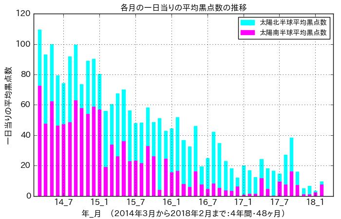 f:id:yoshihide-sugiura:20180307184319p:plain