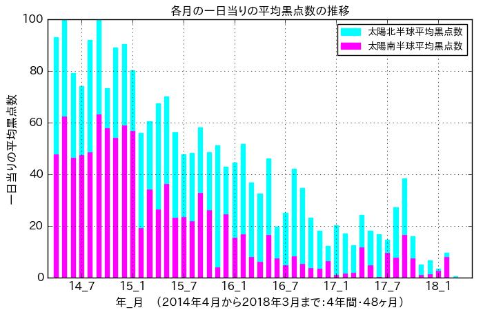 f:id:yoshihide-sugiura:20180407041524p:plain