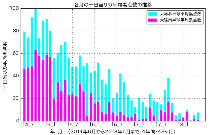 f:id:yoshihide-sugiura:20180608105848p:plain