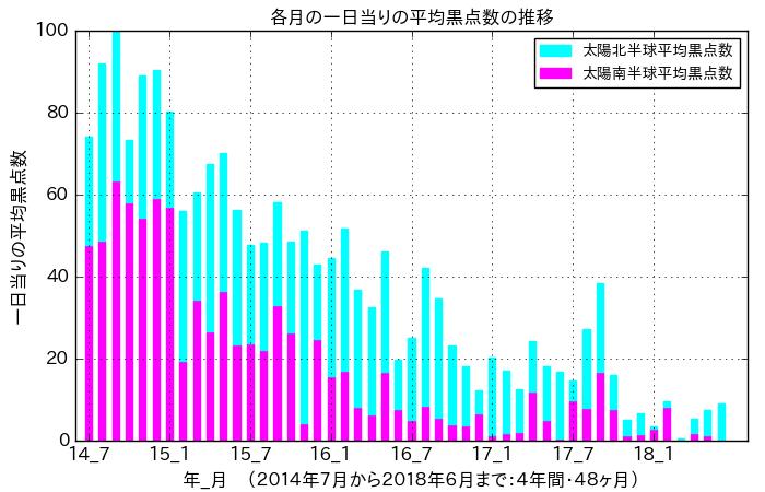 f:id:yoshihide-sugiura:20180706121845p:plain