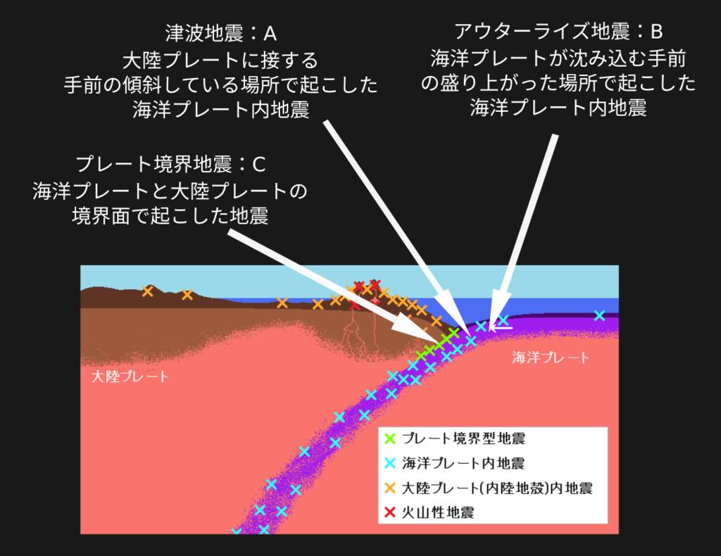f:id:yoshihide-sugiura:20190214093607p:plain