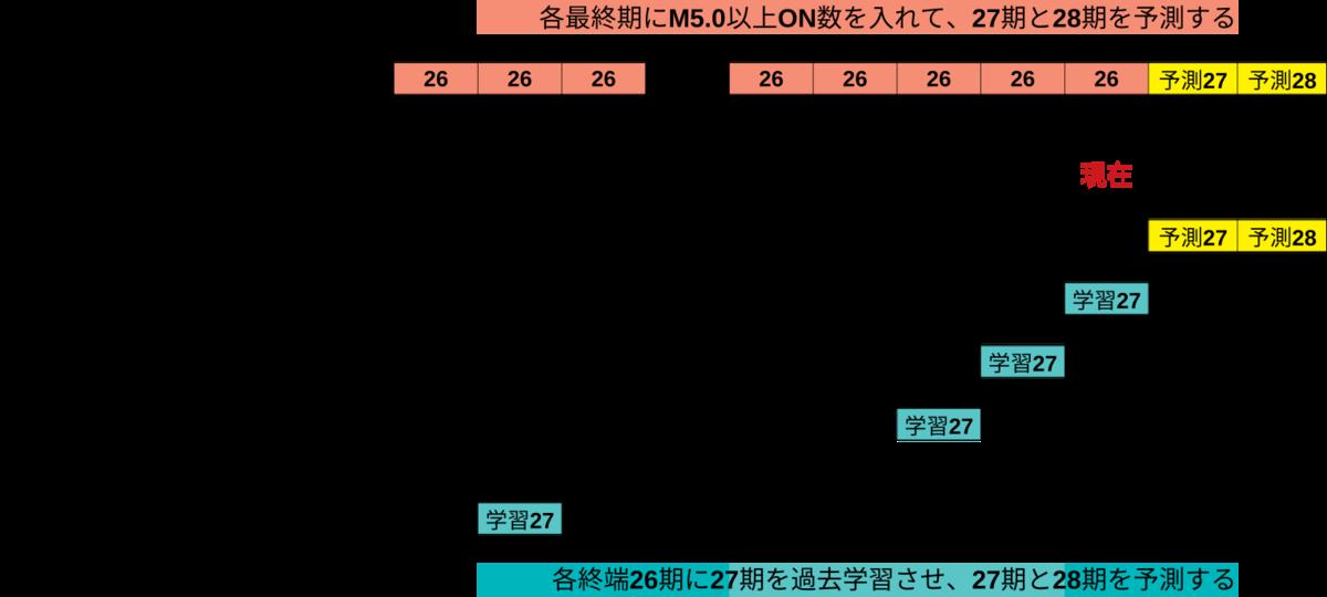 f:id:yoshihide-sugiura:20191116164450p:plain