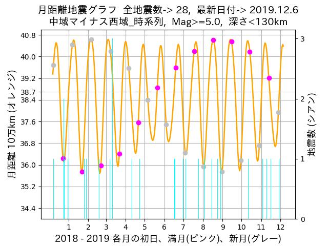 f:id:yoshihide-sugiura:20191208053954p:plain