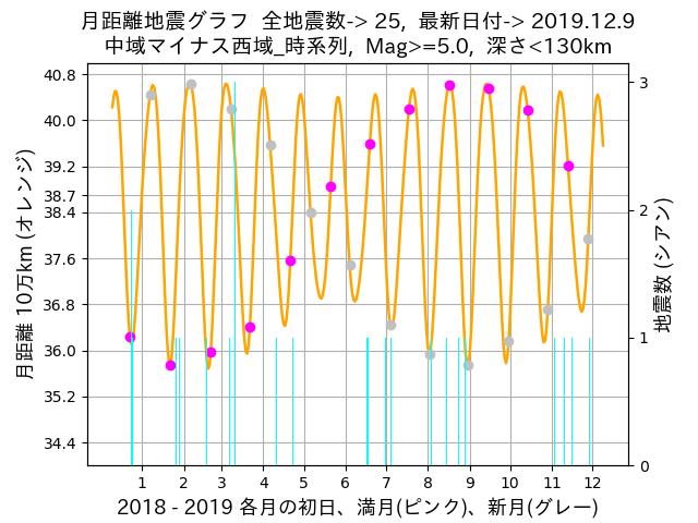 f:id:yoshihide-sugiura:20191211022315p:plain