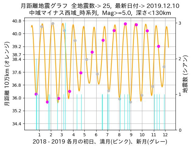 f:id:yoshihide-sugiura:20191212030906p:plain