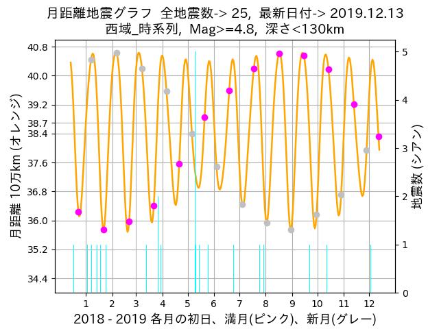 f:id:yoshihide-sugiura:20191215002901p:plain