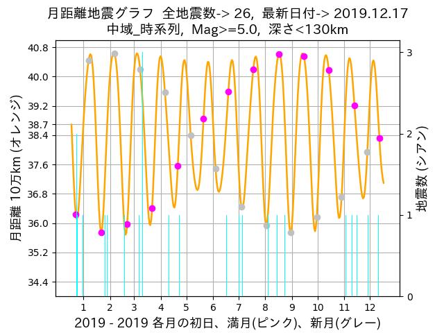 f:id:yoshihide-sugiura:20191219001947p:plain