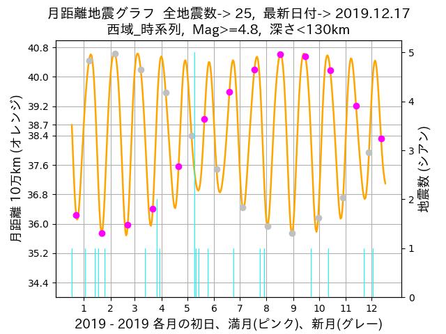 f:id:yoshihide-sugiura:20191219002047p:plain