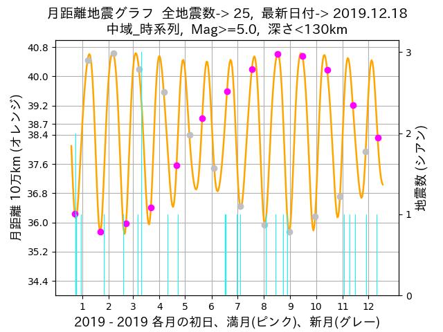 f:id:yoshihide-sugiura:20191220013826p:plain