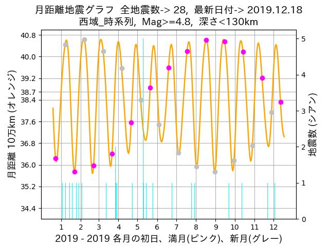 f:id:yoshihide-sugiura:20191220013921p:plain