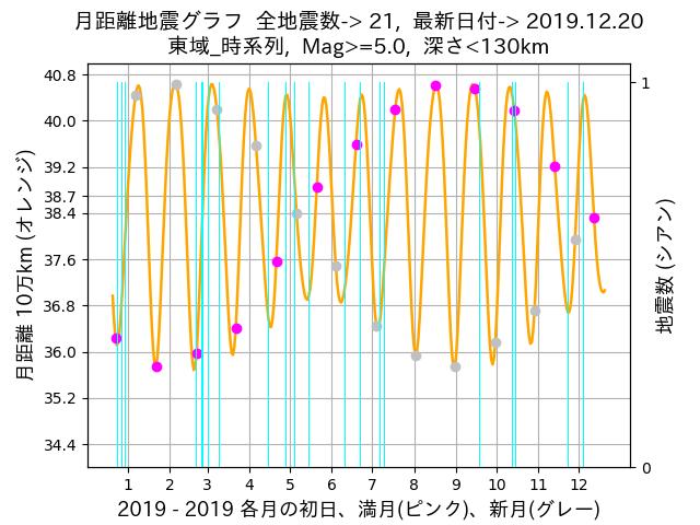 f:id:yoshihide-sugiura:20191222044205p:plain