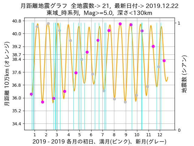 f:id:yoshihide-sugiura:20191224062203p:plain