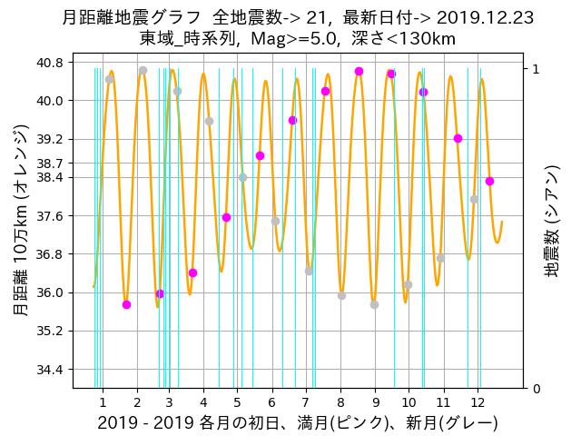 f:id:yoshihide-sugiura:20191225001643p:plain