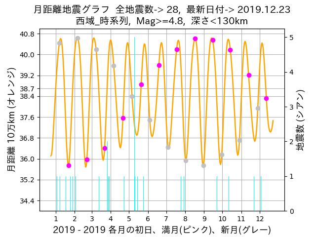 f:id:yoshihide-sugiura:20191225001831p:plain