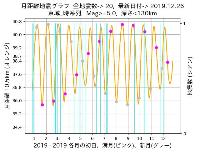 f:id:yoshihide-sugiura:20191228005401p:plain