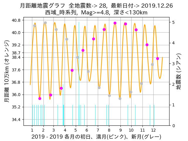 f:id:yoshihide-sugiura:20191228005549p:plain