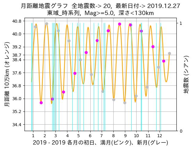 f:id:yoshihide-sugiura:20191229063436p:plain