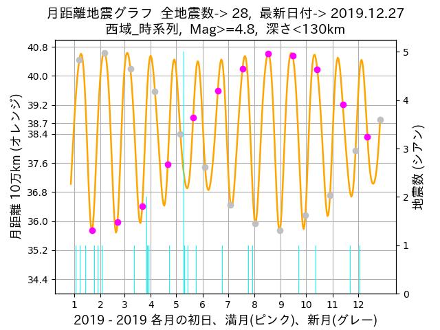f:id:yoshihide-sugiura:20191229063624p:plain