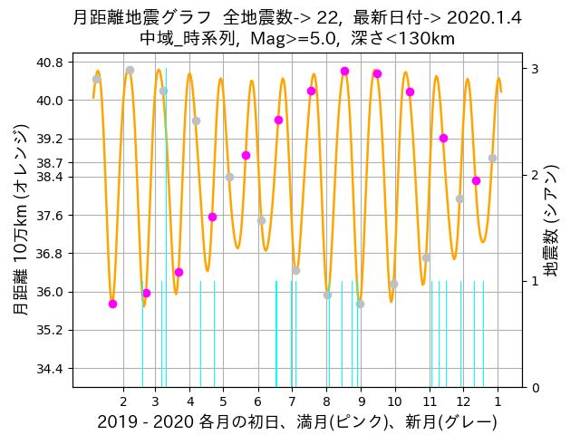 f:id:yoshihide-sugiura:20200106002330p:plain