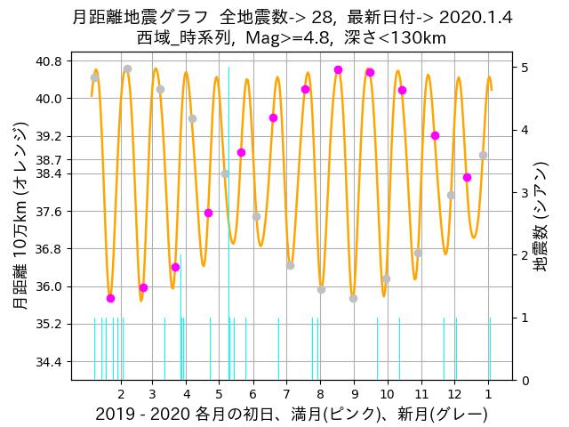 f:id:yoshihide-sugiura:20200106002431p:plain