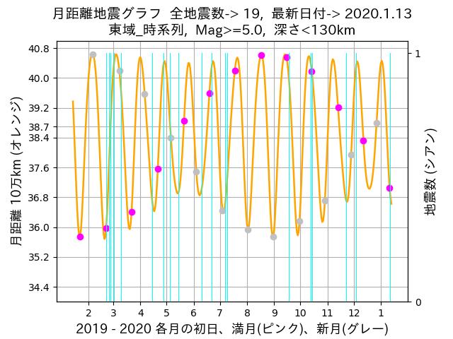 f:id:yoshihide-sugiura:20200115002116p:plain